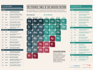 Chart to show some of the main factors in SEO procedures